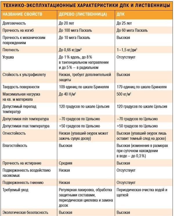 тех характеристики модрини